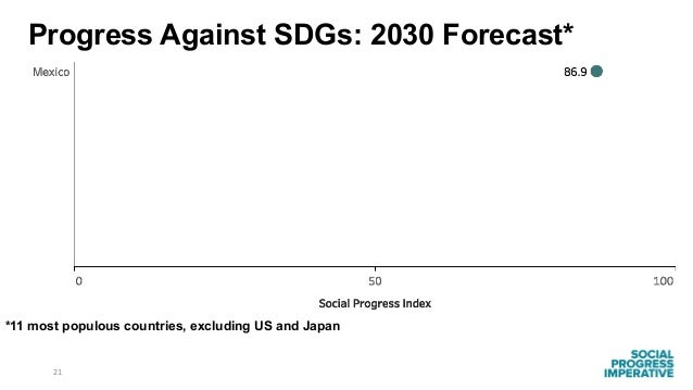 21 *11 most populous countries, excluding US and Japan Progress Against SDGs: 2030 Forecast*