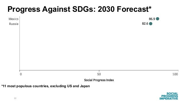 22 *11 most populous countries, excluding US and Japan Progress Against SDGs: 2030 Forecast*