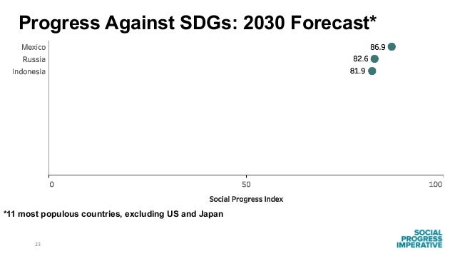 23 *11 most populous countries, excluding US and Japan Progress Against SDGs: 2030 Forecast*