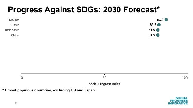 24 *11 most populous countries, excluding US and Japan Progress Against SDGs: 2030 Forecast*