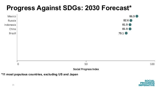 25 *11 most populous countries, excluding US and Japan Progress Against SDGs: 2030 Forecast*