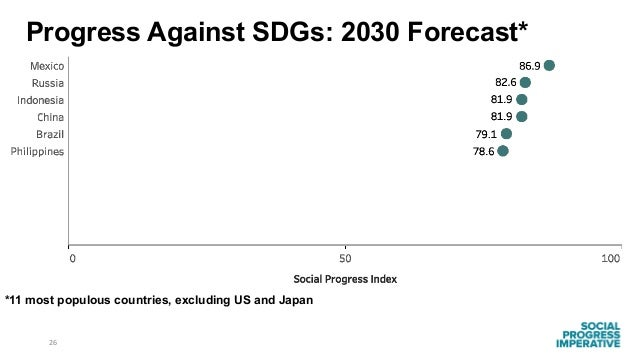 26 *11 most populous countries, excluding US and Japan Progress Against SDGs: 2030 Forecast*