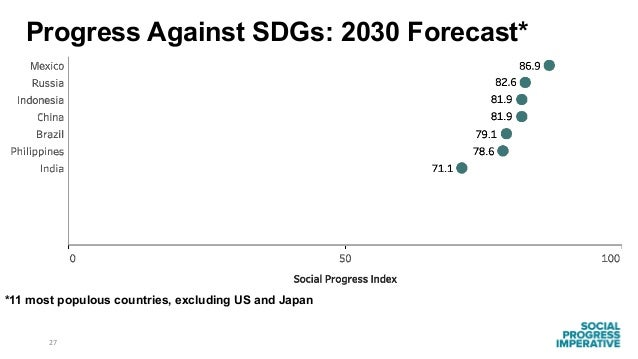 27 *11 most populous countries, excluding US and Japan Progress Against SDGs: 2030 Forecast*