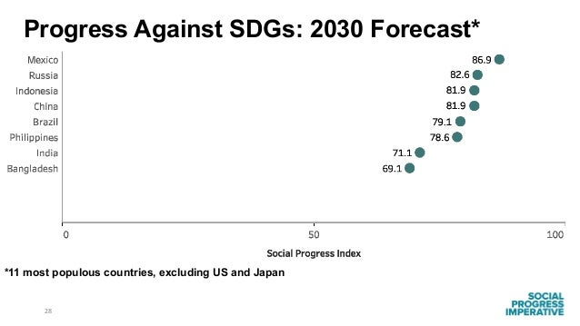 28 *11 most populous countries, excluding US and Japan Progress Against SDGs: 2030 Forecast*