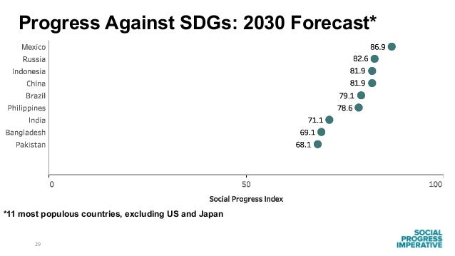 29 *11 most populous countries, excluding US and Japan Progress Against SDGs: 2030 Forecast*