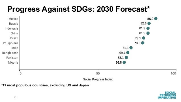 30 *11 most populous countries, excluding US and Japan Progress Against SDGs: 2030 Forecast*