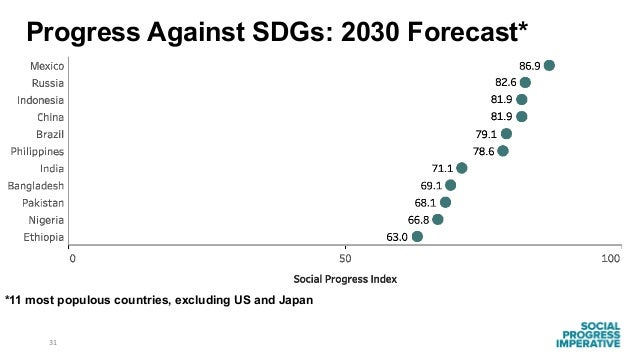 31 *11 most populous countries, excluding US and Japan Progress Against SDGs: 2030 Forecast*