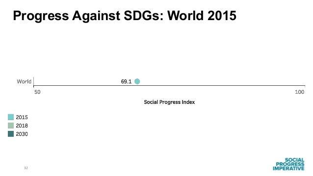 32 Progress Against SDGs: World 2015