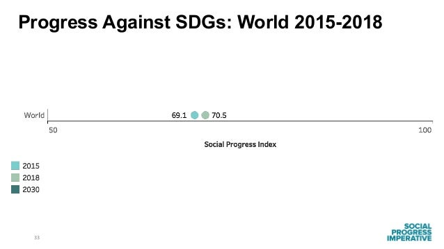 33 Progress Against SDGs: World 2015-2018