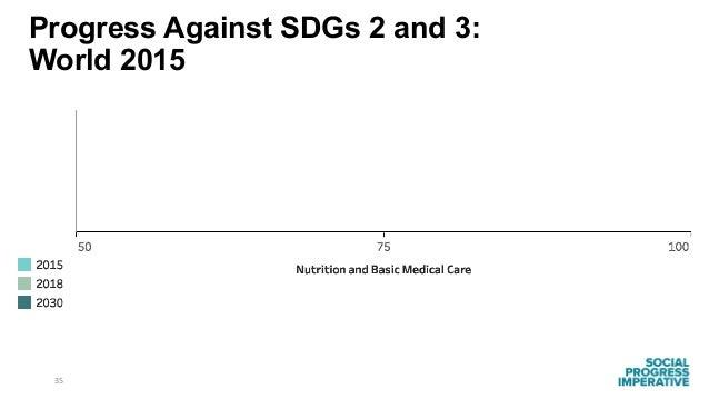 35 Progress Against SDGs 2 and 3: World 2015