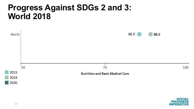 37 Progress Against SDGs 2 and 3: World 2018