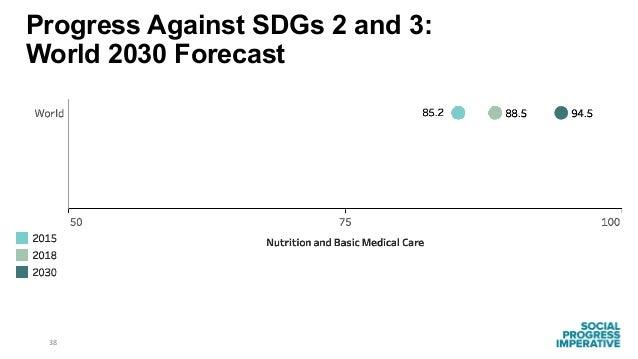 38 Progress Against SDGs 2 and 3: World 2030 Forecast