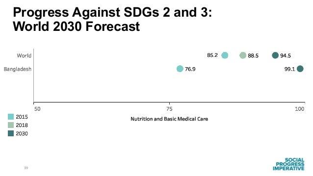 39 Progress Against SDGs 2 and 3: World 2030 Forecast
