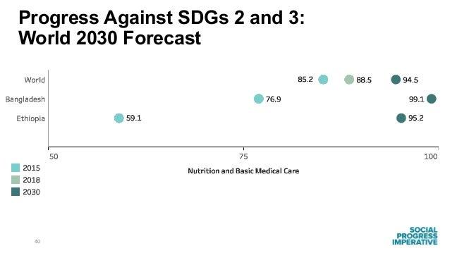 40 Progress Against SDGs 2 and 3: World 2030 Forecast
