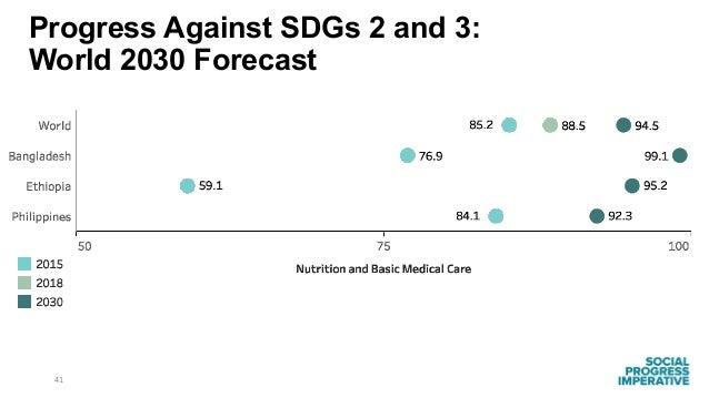 41 Progress Against SDGs 2 and 3: World 2030 Forecast