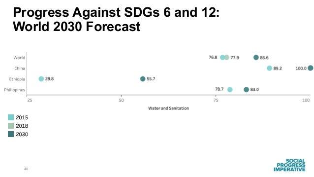 48 Progress Against SDGs 6 and 12: World 2030 Forecast