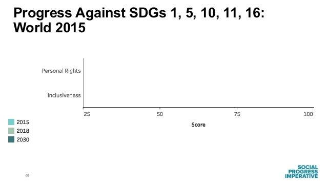49 Progress Against SDGs 1, 5, 10, 11, 16: World 2015