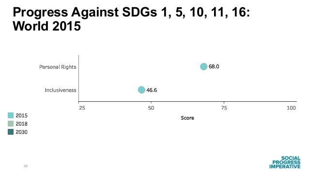 50 Progress Against SDGs 1, 5, 10, 11, 16: World 2015