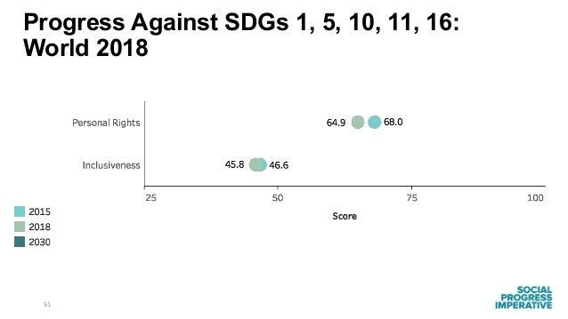 51 Progress Against SDGs 1, 5, 10, 11, 16: World 2018