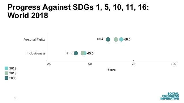 52 Progress Against SDGs 1, 5, 10, 11, 16: World 2018