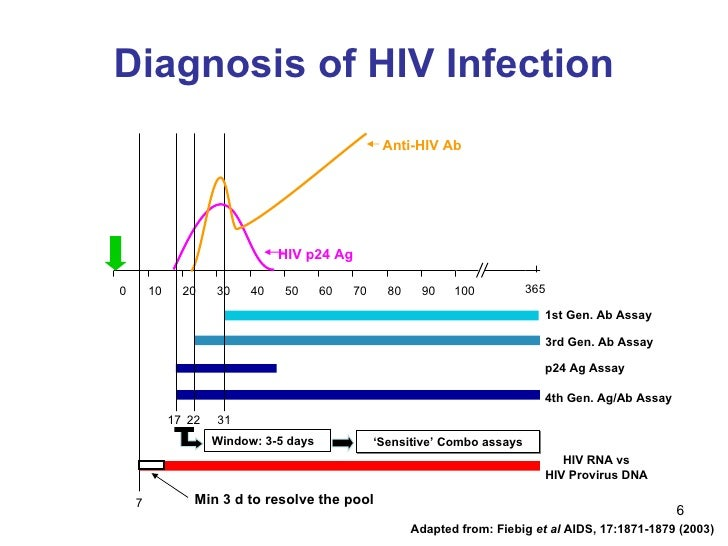 Extending advanced testing services to diagnose early HIV