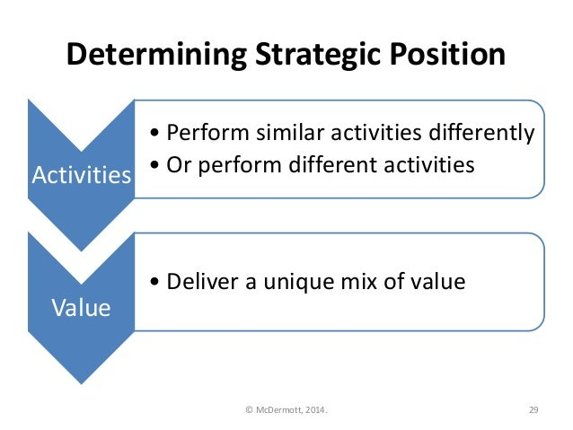 strategic position Strategic positioning vs operational effectiveness by sai sathish the activities  like product development, selling, innovation, and delivering a.
