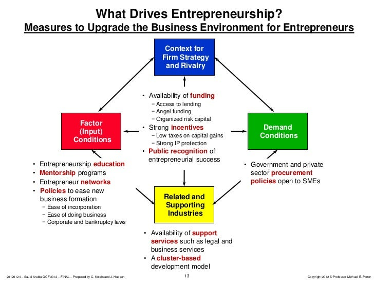 competitiveness of entrepreneurs Rivalry in business, as for customers or markets - entrepreneur small business  encyclopedia.