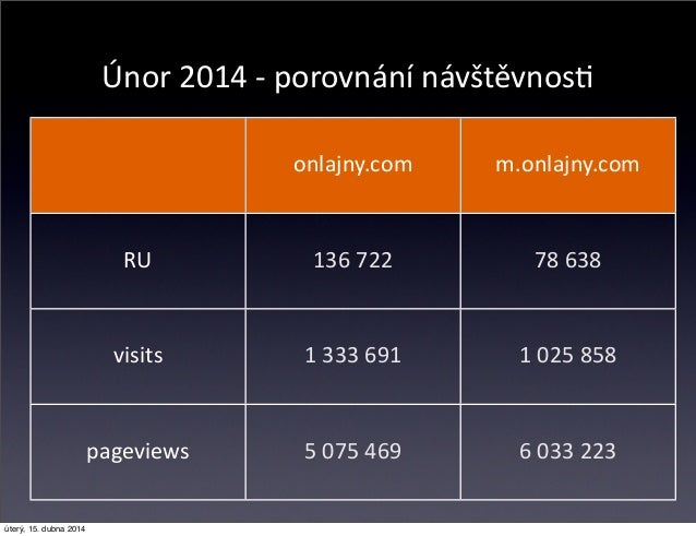 Únor 2014 -‐ porovnání návštěvnosC onlajny.com m.onlajny.com RU 136 722 78 638 visits 1 333 691 1 025 858 pagev...