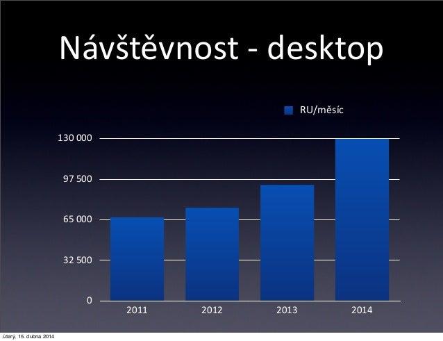 Návštěvnost -‐ desktop 0 32 500 65 000 97 500 130 000 2011 2012 2013 2014 RU/měsíc úterý, 15. dubna 2014