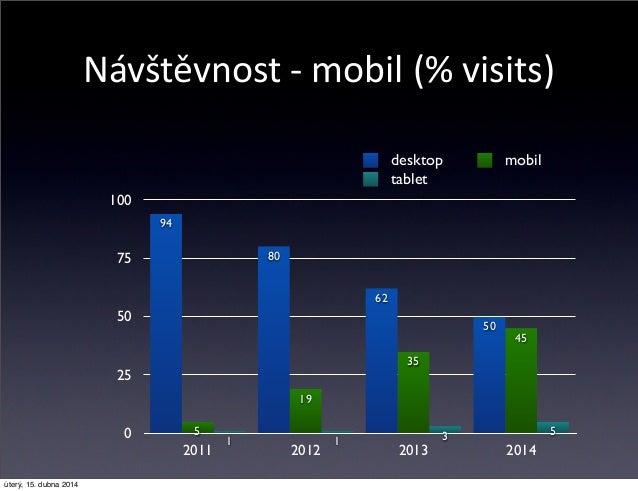 Návštěvnost -‐ mobil (% visits) 0 25 50 75 100 2011 2012 2013 2014 5311 45 35 19 5 50 62 80 94 desktop mobil tablet ú...