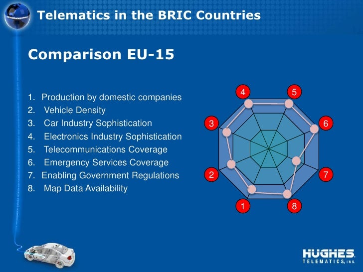 Telematics in Brazil, Russia, India & China
