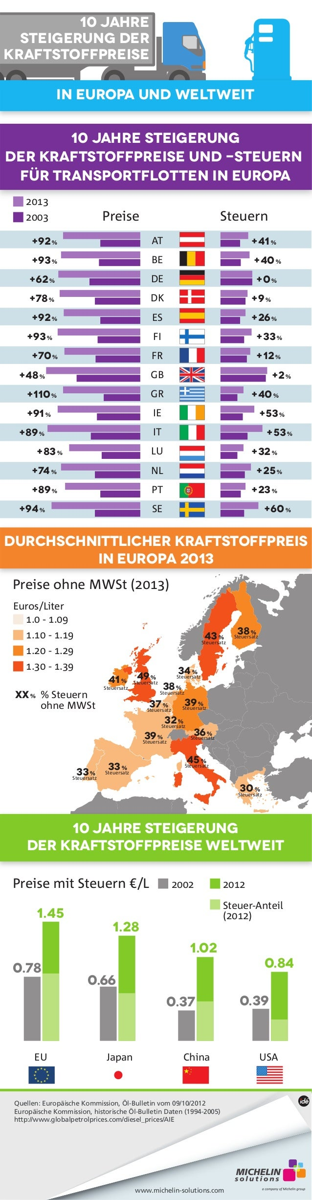 In Europa und weltweit  Durchschnittlicher Kraftstoffpreis  in Europa 2013  Preise ohne MWSt (2013)  34 %  Steuersatz  Ste...