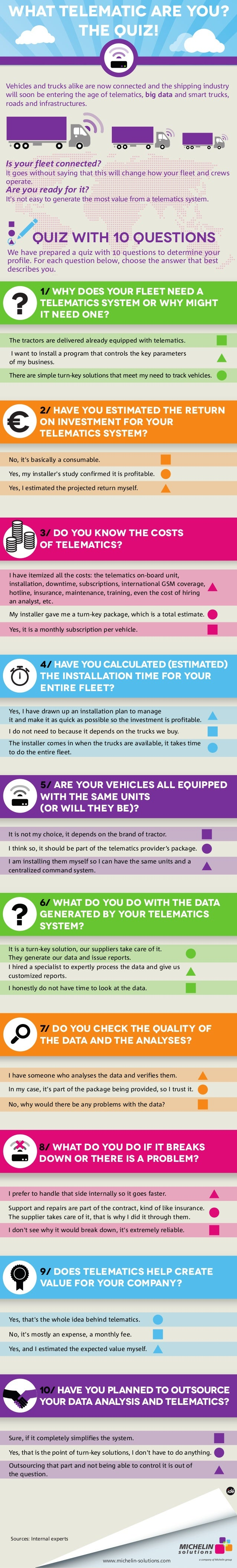 What telematic are you?  Vehicles and trucks alike are now connected and the shipping industry  will soon be entering the ...