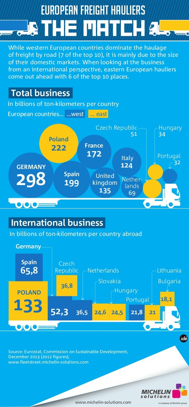 THE MATCH  While western European countries dominate the haulage  of freight by road (7 of the top 10), it is mainly due t...