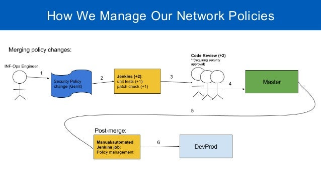 OpenContrail at Workday - Security Policies Use Case