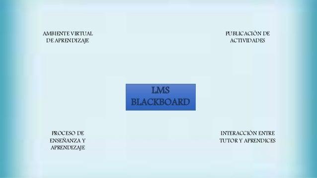 LMS BLACKBOARD AMBIENTE VIRTUAL DE APRENDIZAJE PUBLICACIÓN DE ACTIVIDADES INTERACCIÓN ENTRE TUTOR Y APRENDICES PROCESO DE ...