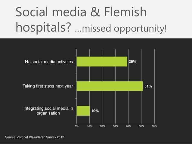 Social media & Flemish hospitals? …missed opportunity!  10%  51%  39%  0%  10%  20%  30%  40%  50%  60%  Integrating socia...