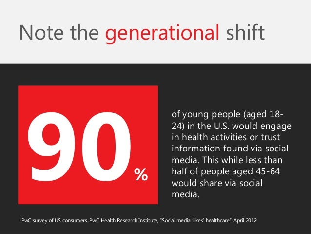 Note the generational shift  of young people (aged 18- 24) in the U.S. would engage in health activities or trust informat...