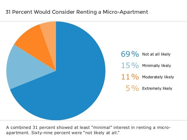 Software Advice IndustryView: What Renters Want in Micro Apartments Slide 3