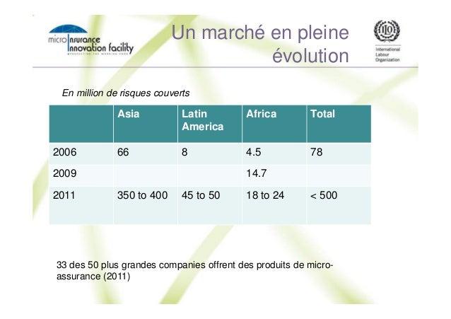 Un marché en pleine évolution Asia Latin America Africa Total 2006 66 8 4.5 78 2009 14.7 2011 350 to 400 45 to 50 18 to 24...