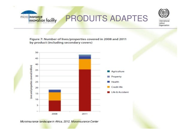 PRODUITS ADAPTES Microinsurance landscape in Africa, 2012, Microinsurance Center
