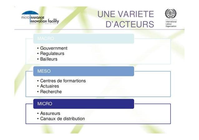UNE VARIETE D'ACTEURS • Gouvernment • Regulateurs • Bailleurs MACRO • Centres de formartions • Actuaires • Recherche MESO ...