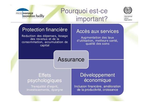 RISK Pourquoi est-ce important? Protection financière Reduction des dépenses, lissage des revenus et de la consommation, a...