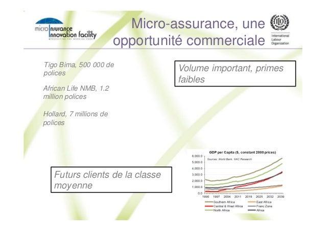 Micro-assurance, une opportunité commerciale Volume important, primes faibles Tigo Bima, 500 000 de polices Hollard, 7 mil...