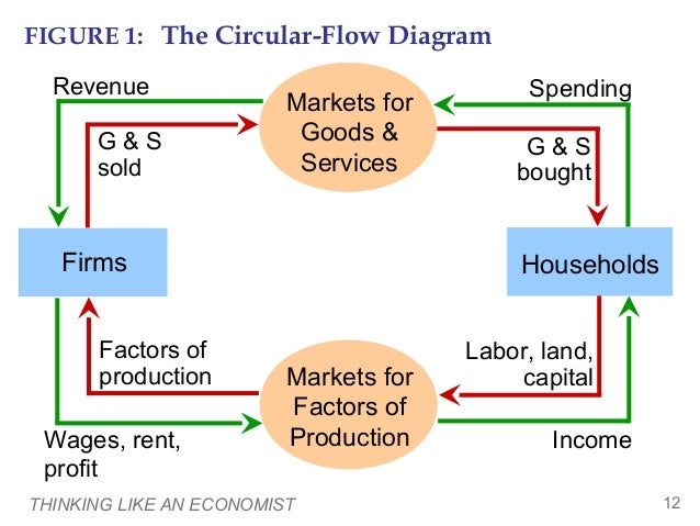 principle of economic Principles of economics covers the scope and sequence for a two-semester principles of economics course the text also includes many current examples.
