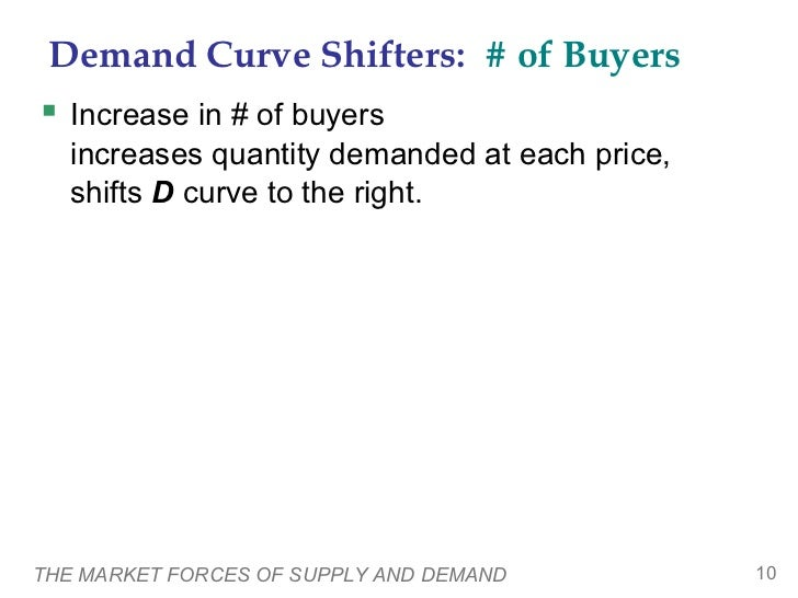 Demand Curve Shifters: # of Buyers Increase in # of buyers   increases quantity demanded at each price,   shifts D curve ...