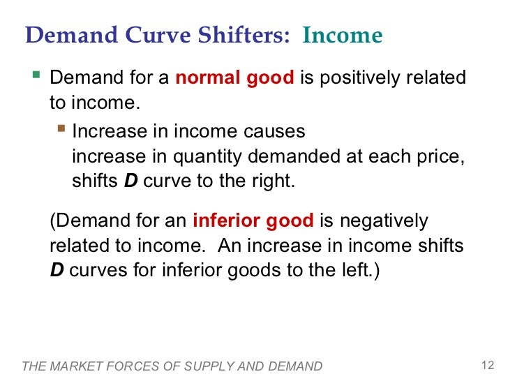 Demand Curve Shifters: Income  Demand for a normal good is positively related   to income.     Increase in income causes...