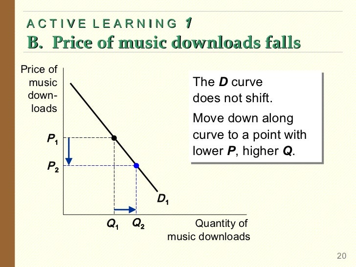 ACTIVE LEARNING          1 B. Price of music downloads fallsPrice of music                        The D curve             ...
