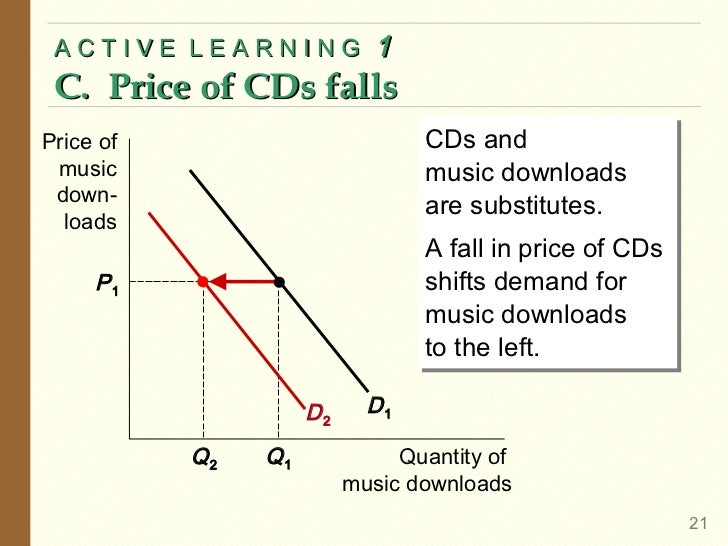 ACTIVE LEARNING             1 C. Price of CDs fallsPrice of                         CDs and                               ...