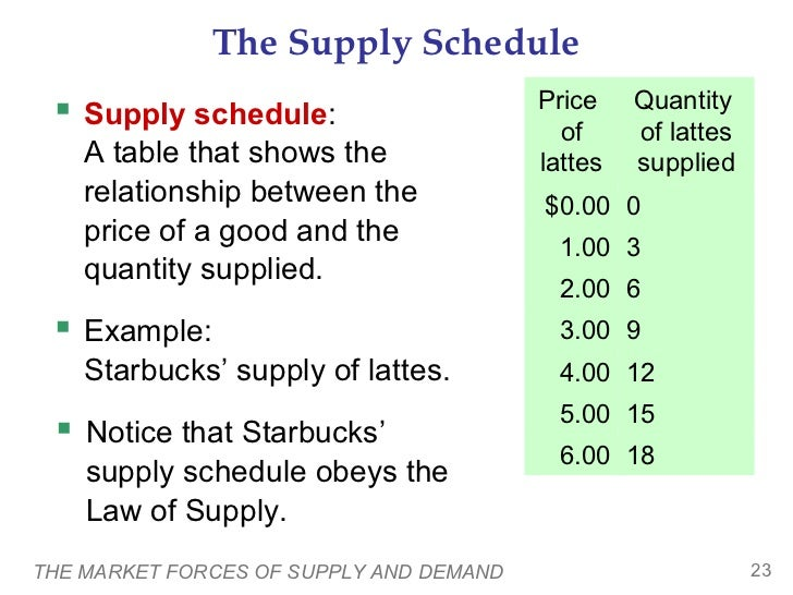 The Supply Schedule  Supply schedule:                      Price    Quantity                                           of...